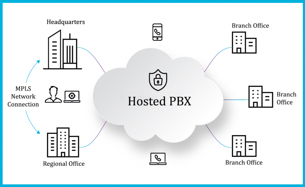 Hosted Private Branch Exchange